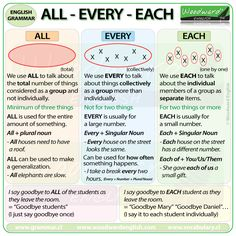 The difference between ALL, EVERY and EACH in English More