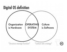 empresa digital: sistema operativo