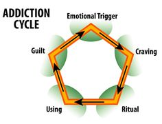 Substance Abuse and Addiction Counseling make your own research