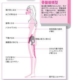 体の凝りや痛みは、体のゆがみに気づくための注意信号。理学療法士・医学博士であり、筋膜研究の第一人者、竹井仁さんが体とのつきあい方を基礎からレクチャーする新連載が始まります。1回目は、今の自分の体を知るうえで、一番の手がかりとなる「姿勢」…[2ページ目] Health Diet, Health Care, Health Fitness, Body Action, Natural Remedies For Heartburn, Massage Therapy, For Your Health, Physical Therapy, Cool