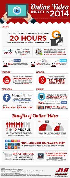 L'impatto dei video online nel 2014. Panoramica sui benefici di Youtube. #youtube #iobusiness