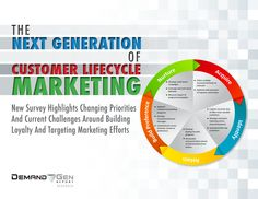 Loyalty And Retention Driving Next Generation Of Customer Lifecycle Management