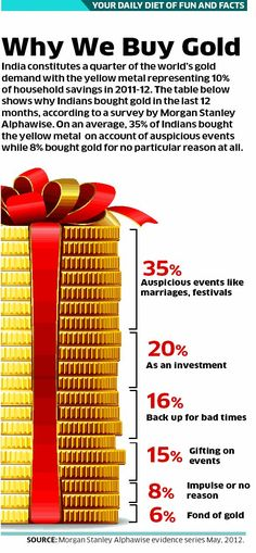 Indians and Gold: Why do Indians buy Gold  Source: ET Jun 4 2012