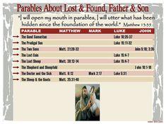 Barnes Bible Charts