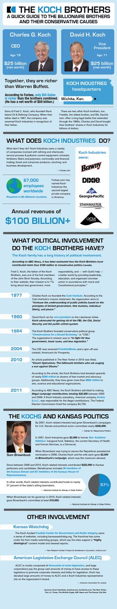A Guide to the Koch Brothers and Their Conservative Causes by @Stephanie Close Close Close Close Close Schulz