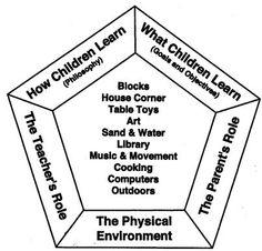 emergent curriculum early childhood lesson plan | 8c7e23a0ccd6973802bdcfef8f904b8d.jpg