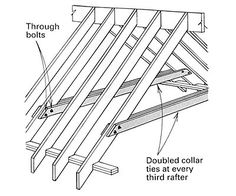 Bolted collar ties, recommended no further up than 1/3rd of common rafter ht in order to prevent sagging.  Double up allows skipping rafters (do every third).
