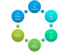 The 6S Coaching Model