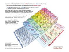 Enjoy this Bloom& Taxonomy model created by Rex Heer from Iowa State University. It& got a few things you may not have seen before. E Learning, Learning Theory, Learning Objectives, Blended Learning, Learning Resources, Teaching Ideas, Learning Goals, Learning Styles, Learning Process