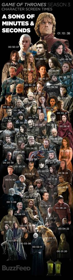 Time onscreen for Season 3 ~ Game of Thrones- who took the time to rewatch the whole season to time each character!!?? #toomuchtimeonyourhands