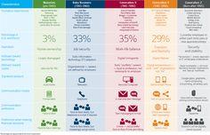 Target Segmentation by Generations: Maturists, Baby Boomers, Generation X, Generation Y, Generation Z [Infographics] Generation Z, Boomer Generation, Millennial Generation, Guerilla Marketing, Content Marketing, Marketing Plan, Media Marketing, Marketing Digital, Socialism