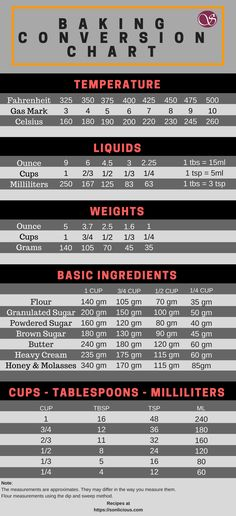 Flour Volume Vs Weight Conversions  Grams  Ounces  Cups