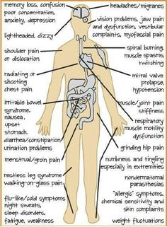 Fibromyalgia: yeah, and that's just the symptoms-well, a few of them...