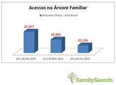 Novo recorde histórico nesta semana, 23.257 visitantes únicos do Brasil na Árvore Familiar do FamilySearch! #4geracoes #familysearch #familysearchbrasil #EncontreLeveEnsine