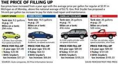 Gas prices have increased from a year ago with the average price per gallon for regular at $3.91 in Michigan as of Monday, above the national average of $3.73. Gov. Rick Snyder has proposed a 14-cent-per-gallon tax increase to pay for state road repair and maintenance.