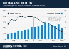 The Rise and Fall of RIM [CHART] via @Mashable