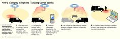 """Fake Cell Towers Used by Police to Gather Data - http://www.thewestwire.com/fake-cell-towers-police-data/  From ArsTechnica For some time now, the American Civil Liberties Union (ACLU) has been on aquest to better understand the use and legality of """"stingrays.""""These devices, which are also known as international mobile subscriber identity (IMSI) catchers, or fake cell towers, can be used to t..."""
