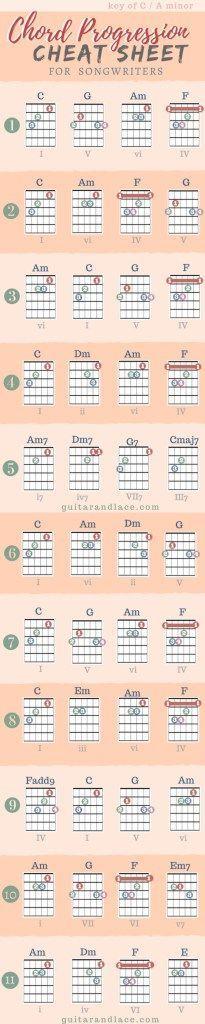 Key of C am #guitarlessonsonline
