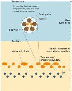 Image of layered methane hydrate deposits. © Jun Matsushima. #UTokyoResearch