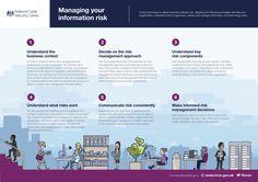 NCSC Managing Information Risk Infographic
