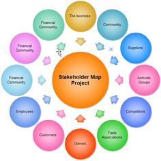 Stakeholder Map - Yahoo Image Search Results
