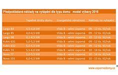Vytápění a energie - dřevostavby RD Rýmařov | Dřevostavby Uspornedomy.cz