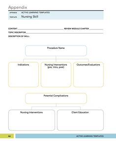 Nursing Diagnosis Concept Maps PATHOPHYSIOLOGY CONCEPT MAP