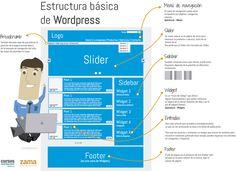 Infografía para nuestros alumnos WordPress Pro