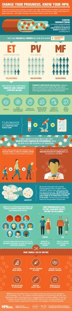 Get Myelofibrosis Educational Resources Plus Awareness