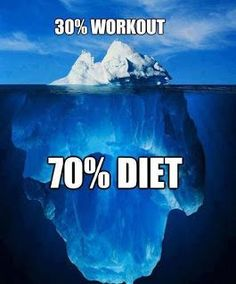 You can workout for hours a day but if you don't have the proper nutrition plan then you will never achieve the results you want!