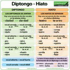 La diferencia entre Diptongo e Hiato en español - Spanish words with two vowels together and how to pronounce them. Spanish Verb Ser, Spanish Grammar, Spanish Words, Spanish English, Spanish Language Learning, Spanish Teacher, Spanish Classroom, How To Speak Spanish, Teaching Spanish