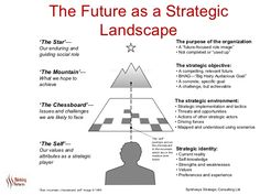 "The Future as a Strategic Landscape The strategic objective:   •  A compelling, relevant future •  BHAG—""Big Hairy Audacio..."