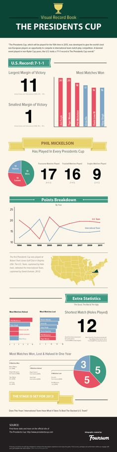 Infographic: Visual Record Book of The Presidents Cup  http://four.sm/18Taaah  #golf #pga #presidentscup #infographic