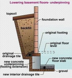 26 best underpinning images in 2019 basement basement ideas rh pinterest com