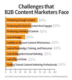 Social Media is Key to Content Marketing [Report] - Pamorama Content Marketing Tools, Social Media Marketing, Digital Marketing, Internet Marketing, Marketing Report, Customer Insight, Challenges, Charts, Car Dealers