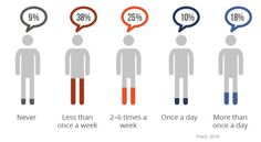 Social Media - The Content Sharing Habits of Facebook Users : MarketingProfs Article