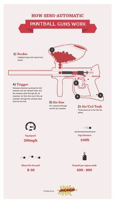 How Semi-Automatic Paintball Guns Work | Pure Infographics