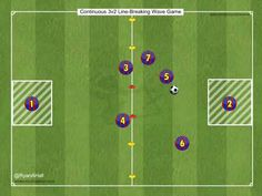 Continuous Line-Breaking Wave Game Objective: To break through one of the gates and pass to the target player Rules: - the ball must be A) dribbled throu. Football Coaching Drills, Soccer Drills, Barcelona Training, Soccer Stuff, Waves, Bike, Make It Yourself, Youtube, Ideas