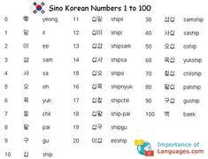 Korean Language 615445105314931248 - Learn Basic Korean Language – Learn Korean Language Guide Source by essedouart Learn Basic Korean Language, Learn Korean Alphabet, Learn Another Language, How To Learn Korean, Thai Alphabet, Learning Korean For Beginners, Korean Words Learning, Korean Language Learning, Chinese Language