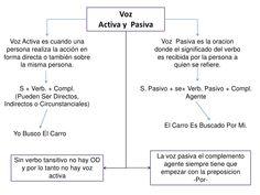Voz                                 Activa y Pasiva  Voz Activa es cuando una                           Voz Pasiva es la o... Spanish Grammar, Learning Spanish, Teaching English, Worksheets, Homeschool, Language, Teacher, Math Equations, Google