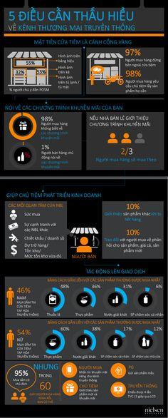 Người tiêu dùng chỉ có 90 giây ở tiệm tạp hóa, đây là cách để lấy thêm nhiều tiền từ túi họ Marketing Plan, Business Marketing, Online Marketing, Digital Marketing, Trade Market, Business Technology, Business Management, Life Skills, Economics