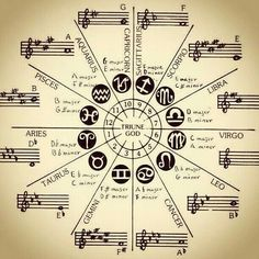 """""""He who knows the secret of sound, knows the mystery of the whole univers. Aquarius, Taurus, Pisces, Sacred Geometry Symbols, Alchemy Symbols, Esoteric Art, Arte Obscura, Spirit Science, Mystique"""