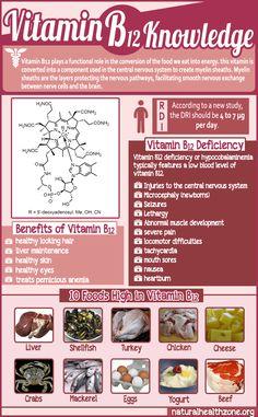 Vitamin B12                                                                                                                                                                                 More
