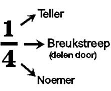 Domein: Verbanden. Onderdeel: Breuken. Doel: Hulp bij het lezen van breuken Primary Maths, Primary School, School Info, School Posters, Math Fractions, Expressions, Arithmetic, School Hacks, Math Classroom