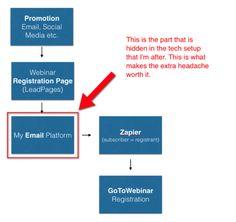 Webinar + prodotto + joint venture = cascate di email e soldi.