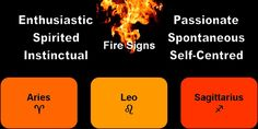 Fire ~Astroair Astrology by Mandi Lockley: Synastry ~ Making Friends with the Elements Capricorn Earth Sign, Leo And Sagittarius, Water Signs Zodiac, Zodiac Signs Dates, Name Astrology, Astrology Report, List Of Characteristics, Lion, Compatible Zodiac Signs