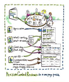 thinking about reviews - to one page profiles - another wonderful graphic illustration from Jon Ralphs of HSA.