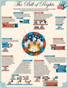 Here's a terrific infographic on The Bill of Rights. Here's a terrific infographic on The Bill of Rights. Social Studies Classroom, History Classroom, Teaching Social Studies, History Teachers, Teaching History, Us History, American History, History Education, History Facts