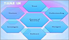 Coaching Model: T.U.N.E I.N  #CoachingModel #CoachingCertication #CoachCampus #ICACoach  #becomeacoach #alcoholismrecoverycoach #coachunitedkingdom #shelleybreakell
