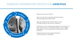 Introducing Windows Information Protection – Windows for IT Pros